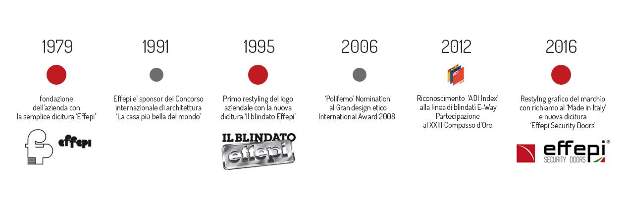 Evoluzione marchio